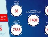 تسجيل 1277 حالة إيجابية جديدة بفيروس كورونا.. و58 حالة وفاة