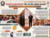 """دولة 30 يونيو ترسخ مبادئ المساواة وعدم التمييز: بالإنفوجراف… المصريون يضعون ركائز بناء دولة """"المواطنة والوحدة الوطنية"""""""