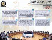 بالإنفو جراف… الحصاد الأسبوعي لمجلس الوزراء خلال الفترة من 15 حتى 21 مايو 2021