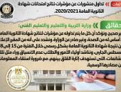 وزارة التربية والتعليم والتعليم الفني:لا صحة للمنشورات المتداولة عن مؤشرات نتائج امتحانات شهادة الثانوية العامة 2020/2021